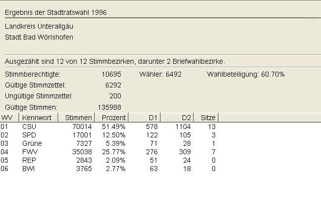 Stadtratswahl 1996 Gesamt in Zahlen