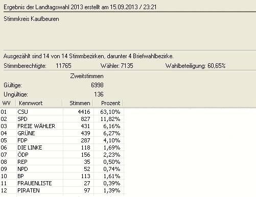 Landtagswahl 2013 Zweitstimme in Zahlen