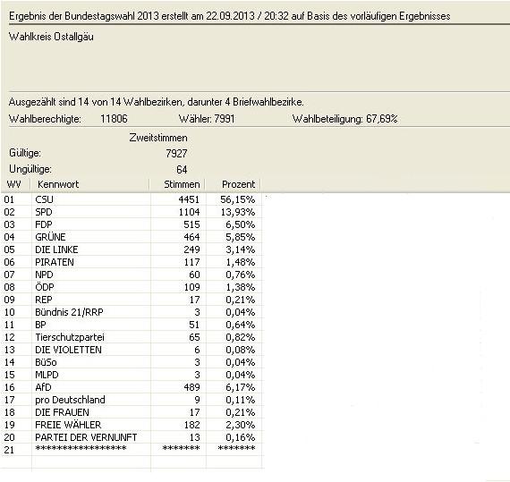 Bundestagswahl 2013 Zweitstimme