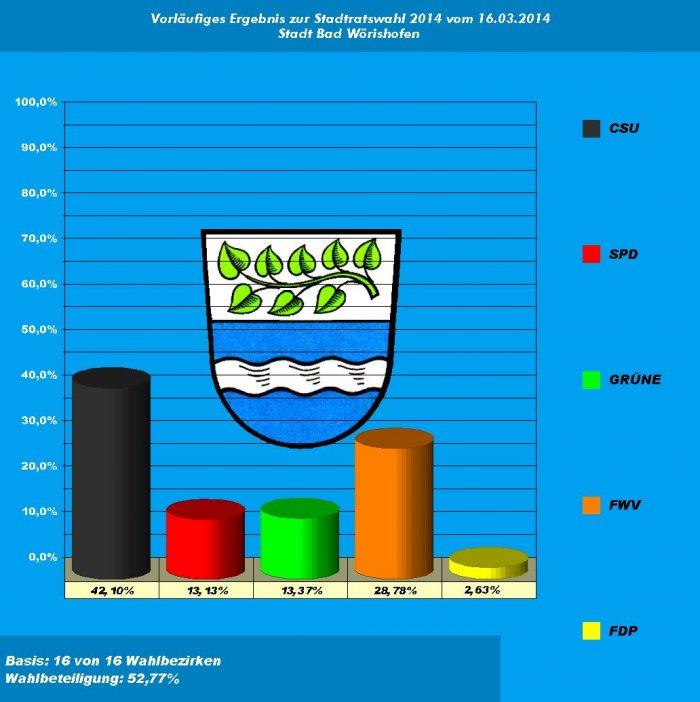 Stadtratswahl 2014 Diagramm