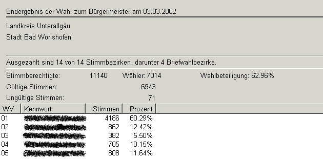 Bürgermeister wahl 03.03.2002 Zahlen