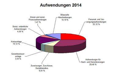 Aufwendungen 2014