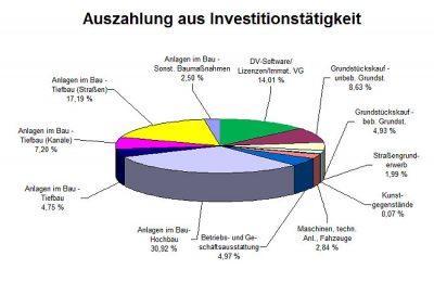 Auszahlungen 2014