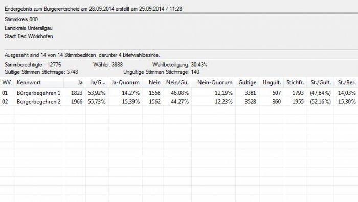 Bügerentscheide 28.09.2014 in Zahlen