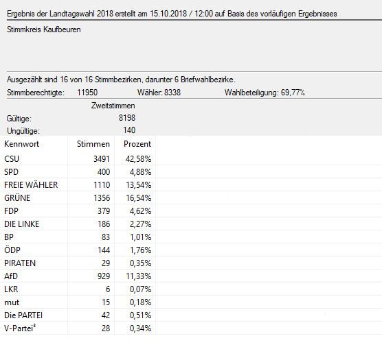 Landtagswahl 2018 Zweitstimme in Zahlen (© Stadt Bad Wörishofen : Stadt Bad Wörishofen )