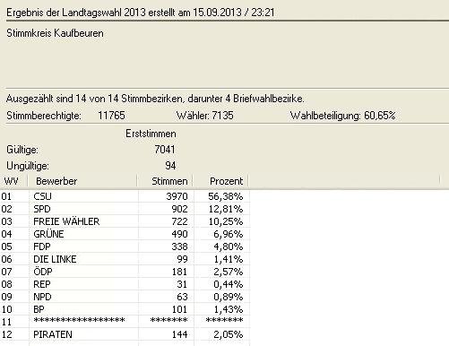 Landtagswahl 2013 Erststimme in Zahlen (© Stadt Bad Wörishofen : Stadt Bad Wörishofen )