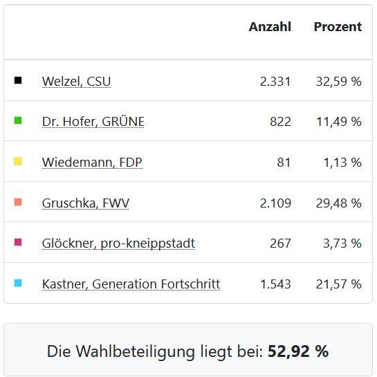 Bürgermeisterwahl 2020 Zahlen