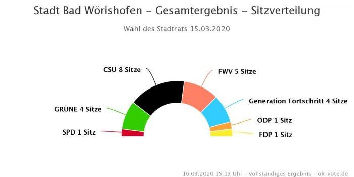 Stadtratswahl 2020 Sitzverteilung