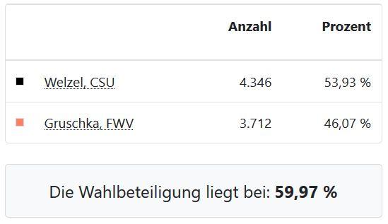 Bürgermeisterstichwahl 29.03.2020 Zahlen